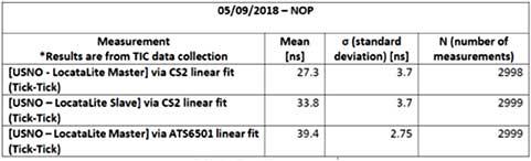 Table 2. LocataNet internal synchronization. (Image: Author)