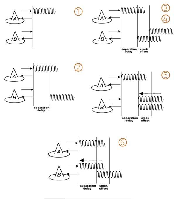 Figure 1. The TimeLoc process. (Image: Author)