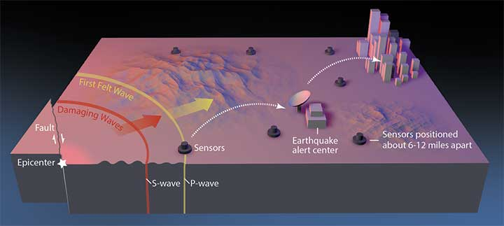 In February 2016, the USGS rolled out the second-generation ShakeAlert Earthquake Early Warning test system in California. The diagram shows how the system would operate. (Image: USGS)