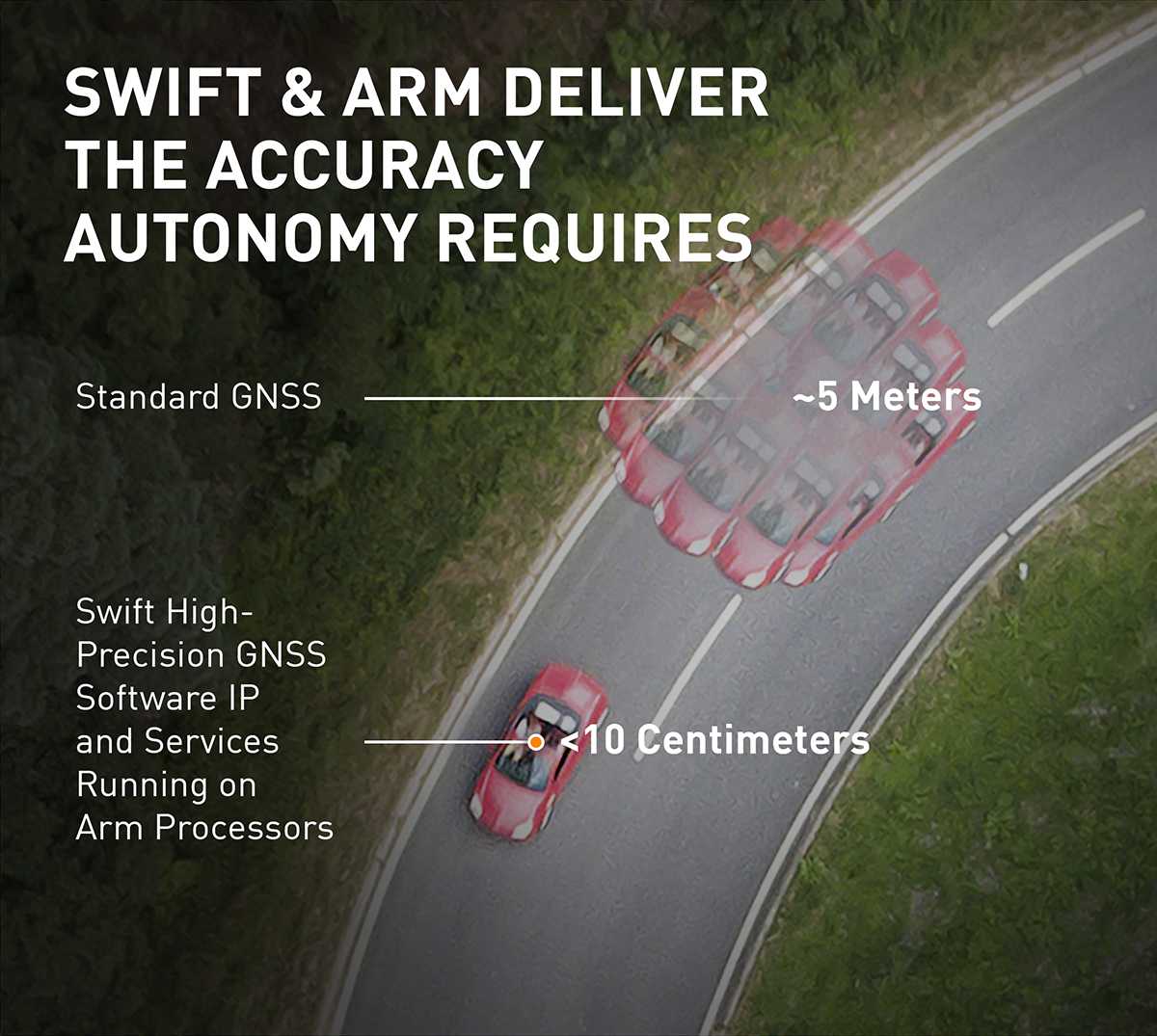 The Swift/Arm partnership means Arm will offer Swift Navigation's high-integrity, high-accuracy GNSS positioning solutions as an option on Arm-based platforms to developers of autonomous and connected vehicles. (Image: Swift Navigation)