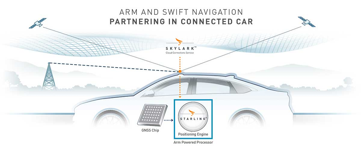 Swift's partnership with Arm will deliver a high-integrity, high-accuracy GNSS positioning solution for silicon makers and Tier 1 and 2 auto suppliers to integrate precise positioning into the sensor suite. (Image: Swift Navigation)